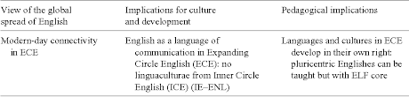 English As A Lingua Franca Analyzing Research Frameworks In