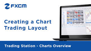 Creating A Chart Trading Layout Fxcm Trading Station Functionality