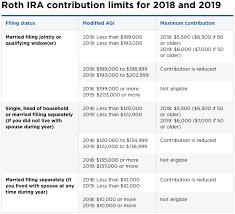 2019 Ira Contribution Limits Chart Roth Ira Vs Traditional Ira Chart Jasonkellyphoto Co