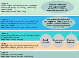 the collapse of the isa manufacturing operations management  isa95 manufacturing operations management levels and timeframes 2