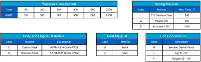 Asme Steel Grades Chart Ordering Information Check Valves Sure Flow Equipment Inc