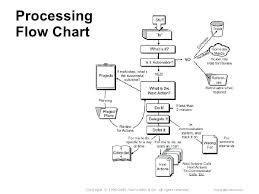 To Do List Charts To Do List Processing Flow Chart Flowchart Maken Visio Applynow Info