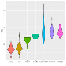 Reorder A Variable With Ggplot2 The R Graph Gallery