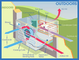 how to divert water dripping outside from air conditioner window ac window unit parts diagram