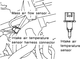 volvo l mfi sohc cyl repair guides electronic 1 the intake air temperature sensor is located in the air intake duct