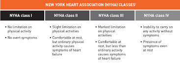 Nyha Classification Chart Nyha Heart Failure Classification Table Heart Failure