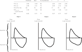 Pft Test Results Chart A Stepwise Approach To The Interpretation Of Pulmonary