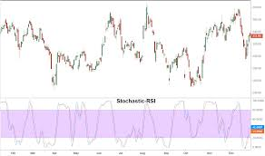 Stochastic Chart Indicator Stochastic Rsi Stochrsi Definition