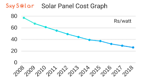 Home Solar System Cost Of Solar System In India 2018