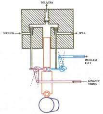 sulzer rta fuel pump archives marine engineering study materials fuel pump vit
