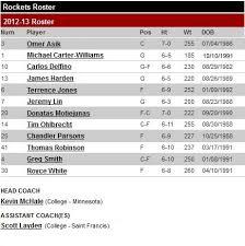 Houston Rockets Depth Chart Fear The Beard Houston Rockets Association Page 3