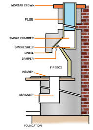 masonry fireplace parts