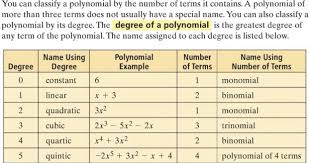 Classifying Polynomials By Degree And Number Of Terms Chart Naming Polynomials By Their Degree And Number Of Terms