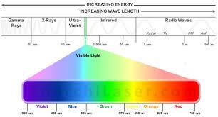 Wavelength Chart Usdchfchart Com