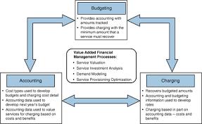 What Is A Financial Management Barca Fontanacountryinn Com
