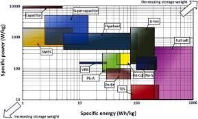 Study Of Energy Storage Systems And Environmental Challenges