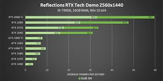 Nvidia Video Card Comparison Chart Ray Tracing Your Questions Answered Types Of Ray Tracing