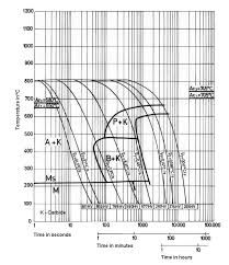 4140 Tempering Chart 1 2510 Tool Steel Aisi 01 Tool Steel Specification And