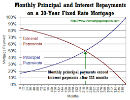 Monthly Principal And Interest Chart Principal And Interest Loan Calculator Sada Margarethaydon Com