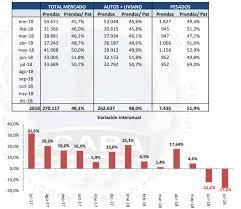 Informe Financiero Informe Financiero Del Sector Automotriz Julio 2018 Invenomica