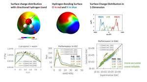 Hydrogen Bonding Explicit Consideration Of Spatial Hydrogen Bonding Direction