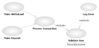 uml use case  quot extend quot  and  quot include quot  relationships    that is used for defining the inheritance  extends  relationship in the uml class diagrams  the figure below  taken from wikipedia  shows an example