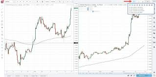 Mt4 Charting Platform Tradingview