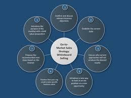 Go To Market Sales Strategies Four Quadrant Go To Market Strategies