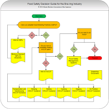 Food Safety Decision Guide For The Brewing Industry