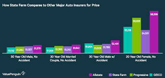 graph shows how state farm compares to four other major auto insurance companies
