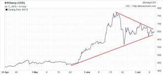 Why Bitcoin Is On The Verge Of A Breakout In One Chart