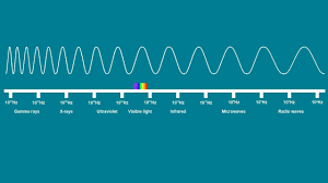 Spectrum Of Light Song Electromagnetic Spectrum Song Science Music Video