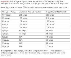 Aluminum Cable Amp Chart Www Bedowntowndaytona Com
