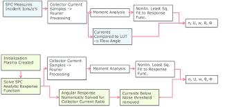 A Flow Chart Describing Differences Between Spc Measurement