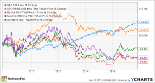 Spdr Gold Shares Chart 3 Gold Stocks You Dont Have To Babysit The Motley Fool