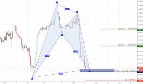 11 Gbpusd Bullish Bat On 1hr Chart