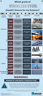 Stainless Steel Grades Chart Which Grade Of Stainless Steel Should I Choose For My