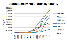 Central Jersey Population 1790 2010 By County Carl E Peters Llc