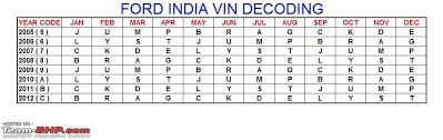 Ford Vin Decoder Chart Finding The Vin Manufacturing Date Year On Indian Cars