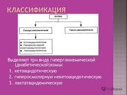 Презентация на тему Кетоацидотическая кетоацидемическая кома  5 Выделяют