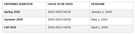 2019 2020 Pell Chart Financial Aid Application Procedures Community College Of