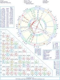 Jo Frost Natal Birth Chart From The Astrolreport A List