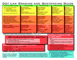 Criminal Sentencing Chart Mckenzie Law Firm