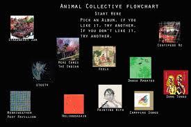 Animal Photo Albums Animal Collective Album Flowchart Animalcollective