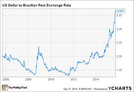 Us Dollar To Brazilian Real Chart Trade Setups That Work