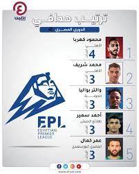 ترتيب هدافي الدوري المصري.. كهربا على القمة.. والزمالك يقترب