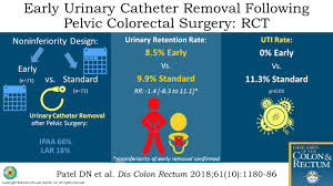 Early Urinary Catheter Removal Following Pelvic Colorectal S