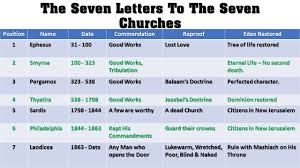 7 Churches Of Revelation Chart Epmmi Seven Churches