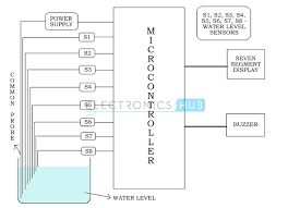 water level indicator project circuit working using avr block diagram of water level indicator