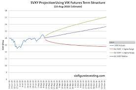 Vix Futures Curve Chart Using The Vix Futures Term Structure To Predict Volatility